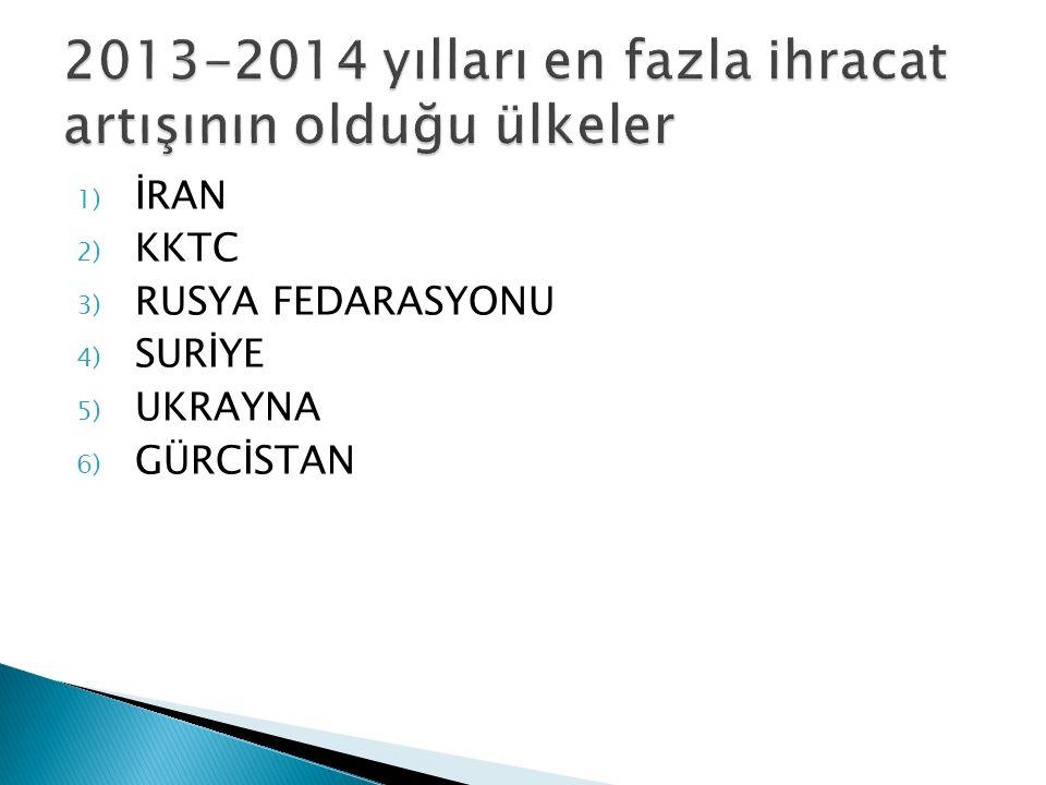 Tablo 1 En yüksek ihracat artışı elde edilen ilk 10 ülke* ÜLKE (Bin$)2013 - ARALIK2014 - ARALIKDeğ.
