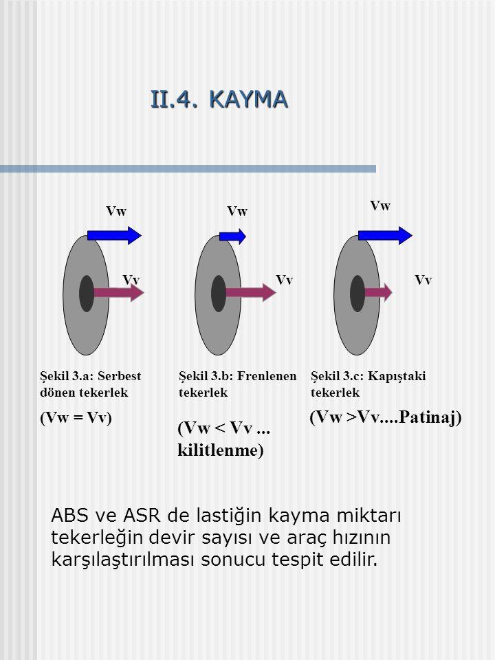 II.4. KAYMA Vv Vw Vv Şekil 3.c: Kapıştaki tekerlek Vw Şekil 3.a: Serbest dönen tekerlek (Vw = Vv) Vv Vw Şekil 3.b: Frenlenen tekerlek (Vw < Vv... kili