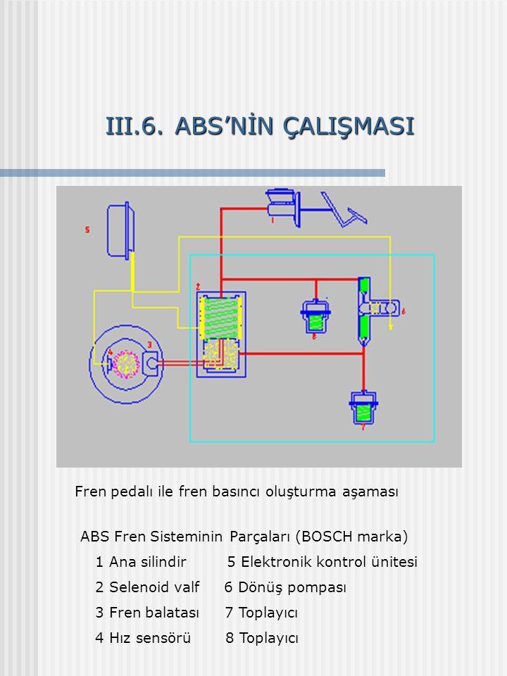 III.6. ABS'NİN ÇALIŞMASI ABS Fren Sisteminin Parçaları (BOSCH marka) 1 Ana silindir 5 Elektronik kontrol ünitesi 2 Selenoid valf 6 Dönüş pompası 3 Fre