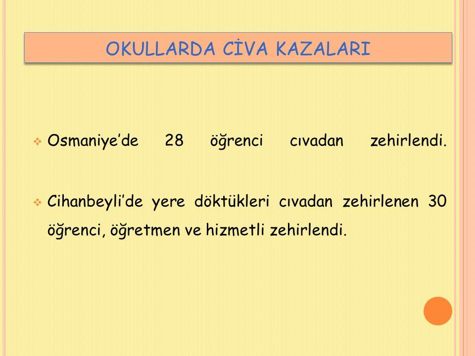  Osmaniye'de 28 öğrenci cıvadan zehirlendi.  Cihanbeyli'de yere döktükleri cıvadan zehirlenen 30 öğrenci, öğretmen ve hizmetli zehirlendi. OKULLARDA