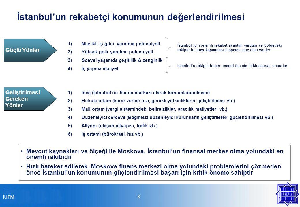 İUFM 3 İstanbul'un rekabetçi konumunun değerlendirilmesi Güçlü Yönler 1)Nitelikli iş gücü yaratma potansiyeli 2)Yüksek gelir yaratma potansiyeli 3)Sosyal yaşamda çeşitlilik & zenginlik 4)İş yapma maliyeti İstanbul için önemli rekabet avantajı yaratan ve bölgedeki rakiplerin arayı kapatması nispeten güç olan yönler İstanbul'u rakiplerinden önemli ölçüde farklılaştıran unsurlar Geliştirilmesi Gereken Yönler 1)İmaj (İstanbul'un finans merkezi olarak konumlandırılması) 2)Hukuki ortam (karar verme hızı, gerekli yetkinliklerin geliştirilmesi vb.) 3)Mali ortam (vergi sistemindeki belirsizlikler, aracılık maliyetleri vb.) 4)Düzenleyici çerçeve (Bağımsız düzenleyici kurumların geliştirilerek güçlendirilmesi vb.) 5)Altyapı (ulaşım altyapısı, trafik vb.) 6)İş ortamı (bürokrasi, hız vb.) Mevcut kaynakları ve ölçeği ile Moskova, İstanbul'un finansal merkez olma yolundaki en önemli rakibidir Hızlı hareket edilerek, Moskova finans merkezi olma yolundaki problemlerini çözmeden önce İstanbul'un konumunun güçlendirilmesi başarı için kritik öneme sahiptir Mevcut kaynakları ve ölçeği ile Moskova, İstanbul'un finansal merkez olma yolundaki en önemli rakibidir Hızlı hareket edilerek, Moskova finans merkezi olma yolundaki problemlerini çözmeden önce İstanbul'un konumunun güçlendirilmesi başarı için kritik öneme sahiptir