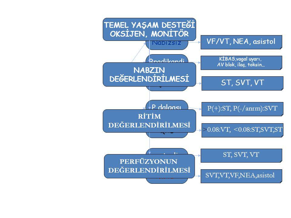 Taşikardi Bradikardi QRS P dalgası kötü yeterli Nabızsız VF/VT, NEA, asistol ST, SVT, VT SVT,VT,VF,NEA,asistol P(+):ST, P(-/anrm):SVT >0.08:VT, <0.08:
