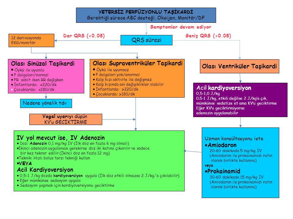 YETERSİZ PERFÜZYONLU TAŞİKARDİ Gerektiği sürece ABC desteği, Oksijen, Monitör/DF QRS süresi Semptomlar devam ediyor Geniş QRS (>0.08) Dar QRS (<0.08)
