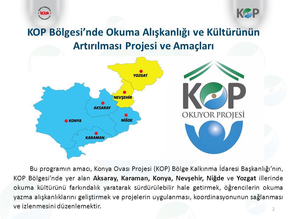 2 KOP Bölgesi'nde Okuma Alışkanlığı ve Kültürünün Artırılması Projesi ve Amaçları Bu programın amacı, Konya Ovası Projesi (KOP) Bölge Kalkınma İdaresi Başkanlığı'nın, KOP Bölgesi'nde yer alan Aksaray, Karaman, Konya, Nevşehir, Niğde ve Yozgat illerinde okuma kültürünü farkındalık yaratarak sürdürülebilir hale getirmek, öğrencilerin okuma yazma alışkanlıklarını geliştirmek ve projelerin uygulanması, koordinasyonunun sağlanması ve izlenmesini düzenlemektir.