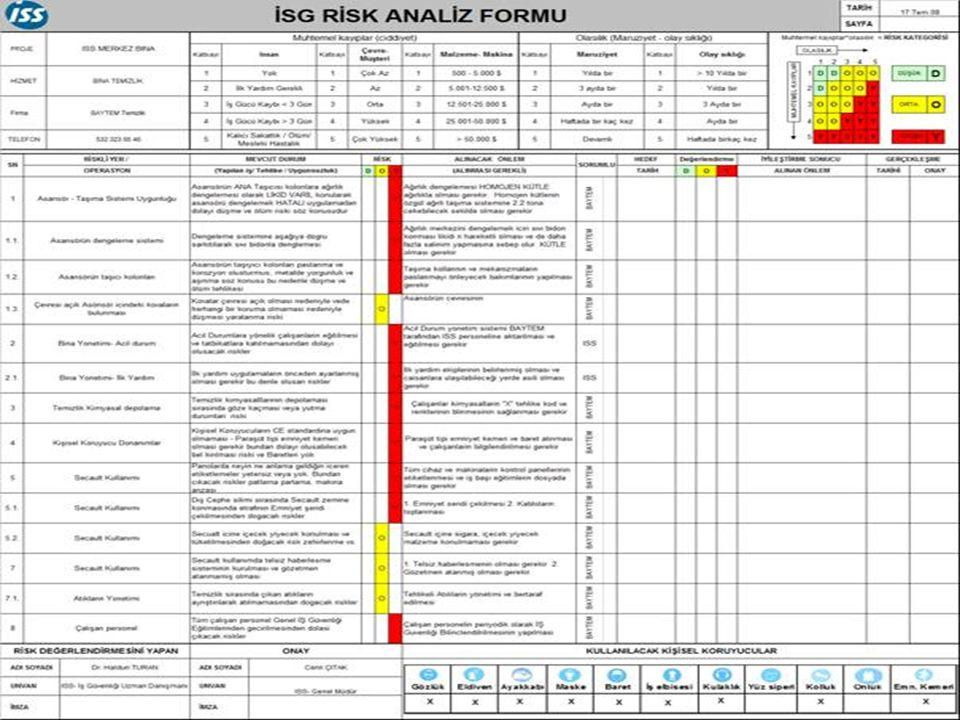 Sahada Risk Analizi Nasıl Uygulanır
