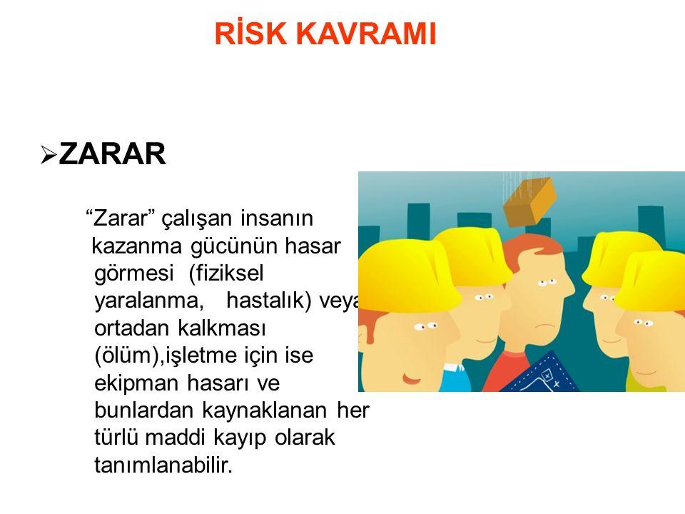  TEHLİKE Tehlike potansiyel olarak zarara sebep olabilecek hal ve duruşlardır.
