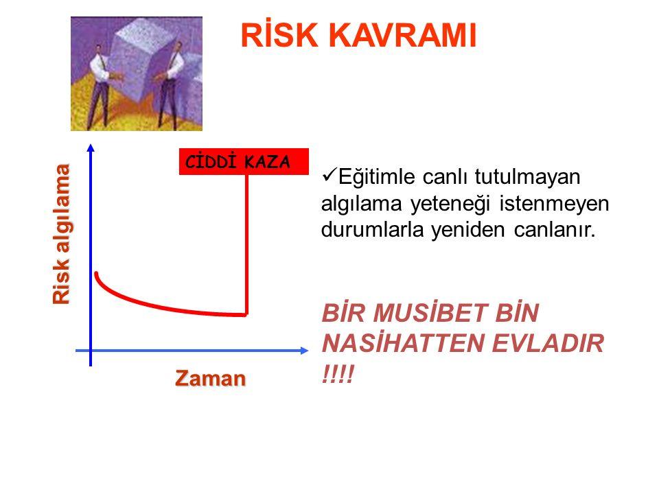 Zaman Risk algılama Riskin algılanması bilgi, görgü,hayal gücü ve sentez kabiliyeti gerektirir.