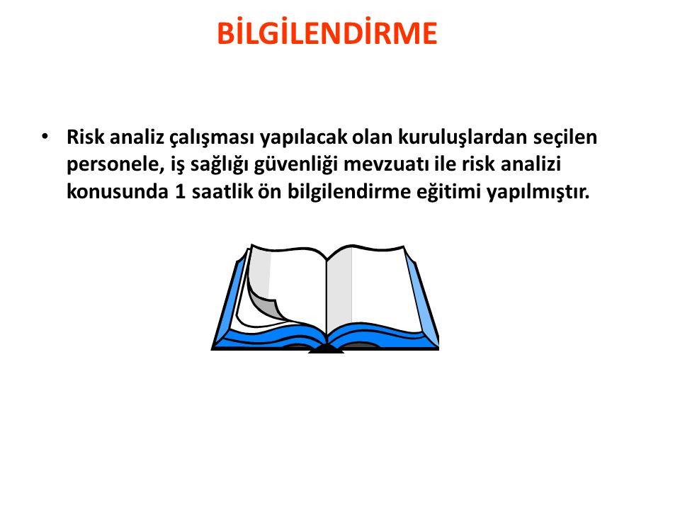 İŞLEM SIRASI Bilgilendirme Tehlike Belirleme ve Risk Değerlendirme ekiplerinin Oluşturulması; Tehlike Kaynaklarının Belirlenmesi Tehlikelerin Belirlenmesi Seçilmiş bir tehlikenin risk analizinin yapılması – Yöntem ve Kriterlerin belirlenmesi – Tehlikenin değerlendirilmesi – Sonucun değerlendirilmesi – Risk faktörünün hesaplanması – Risk faktörünün değerlendirilmesi