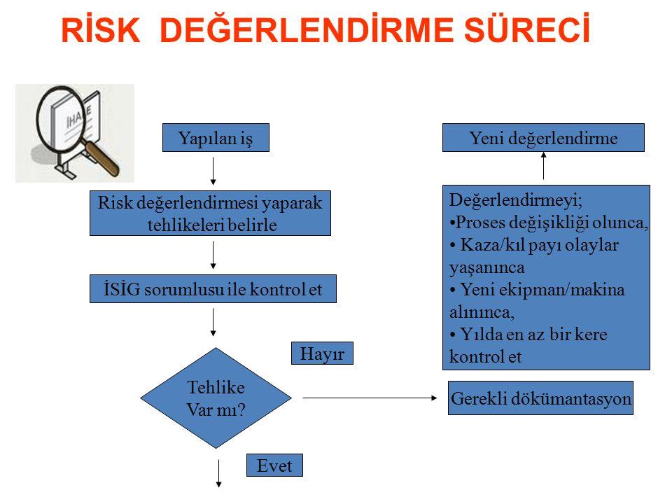İLGİLİ TANIMLAR Tehlike - Zarar verebilecek potansiyel kaynak, Risk - Tehlikenin ortaya çıkma olasılığı ile yaratacağı etkinin bileşkesi, Risk tahmini - Risk değerlendirmede, riskin tahamm ü l- kabul edilebilir olup olmadığının kararlaştırılması, Risk analizi - Tehlike belirleme ve risk tahmini ile makinanın yapabilirlik sınırlarının bileşimidir, Risk değerlendirme - Risk analizi ve risk evaluation prosesinin tamamı,