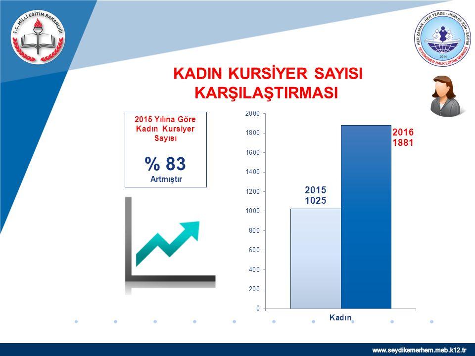 www.company.com 2015 Yılına Göre Kadın Kursiyer Sayısı % 83 Artmıştır KADIN KURSİYER SAYISI KARŞILAŞTIRMASI