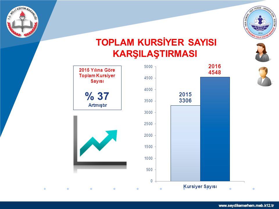www.company.com TOPLAM KURSİYER SAYISI KARŞILAŞTIRMASI 2015 Yılına Göre Toplam Kursiyer Sayısı % 37 Artmıştır