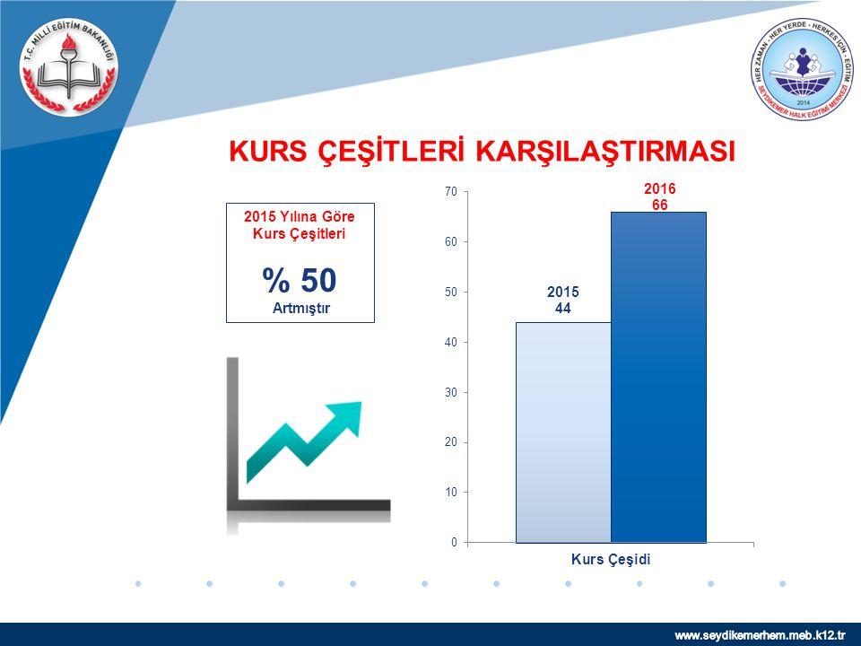 www.company.com KURS ÇEŞİTLERİ KARŞILAŞTIRMASI 2015 Yılına Göre Kurs Çeşitleri % 50 Artmıştır