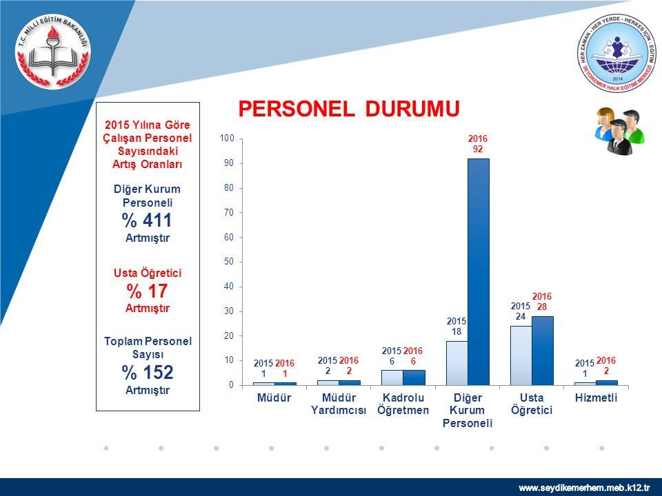 www.company.com PERSONEL DURUMU 2015 Yılına Göre Çalışan Personel Sayısındaki Artış Oranları Diğer Kurum Personeli % 411 Artmıştır Usta Öğretici % 17 Artmıştır Toplam Personel Sayısı % 152 Artmıştır