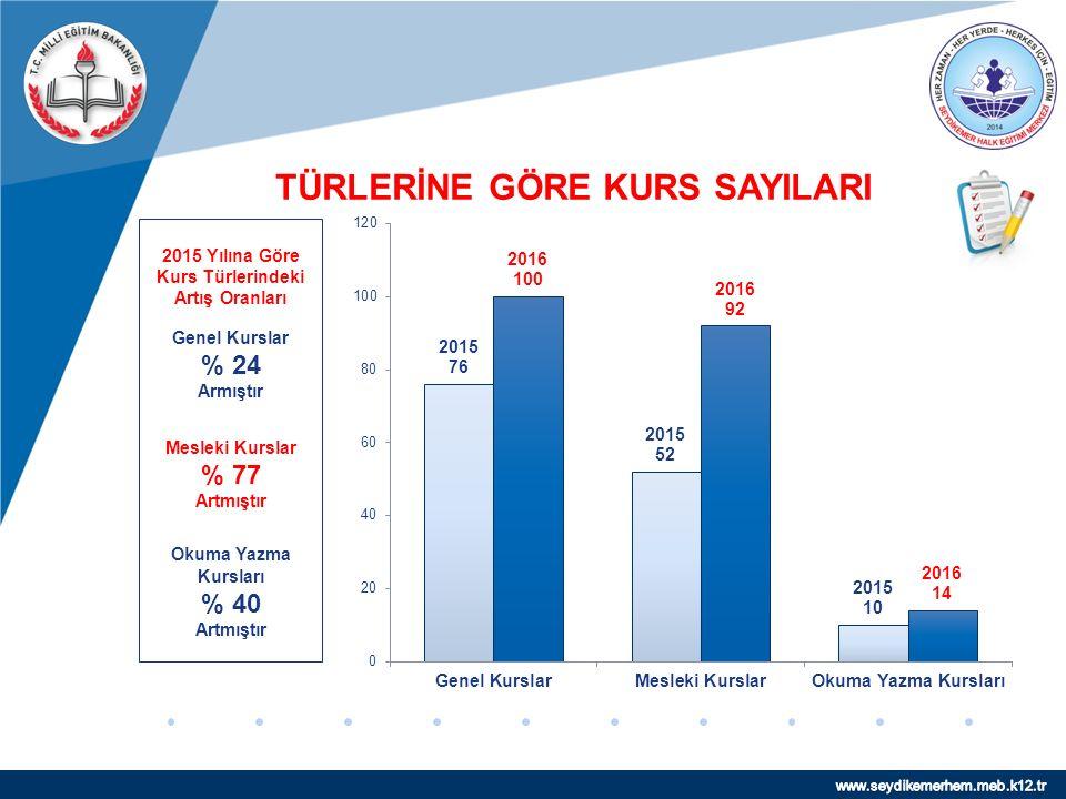 www.company.com KURS SAYISI KARŞILAŞTIRMASI 2015 Yılına Göre Kurs Sayısı %49 Artmıştır