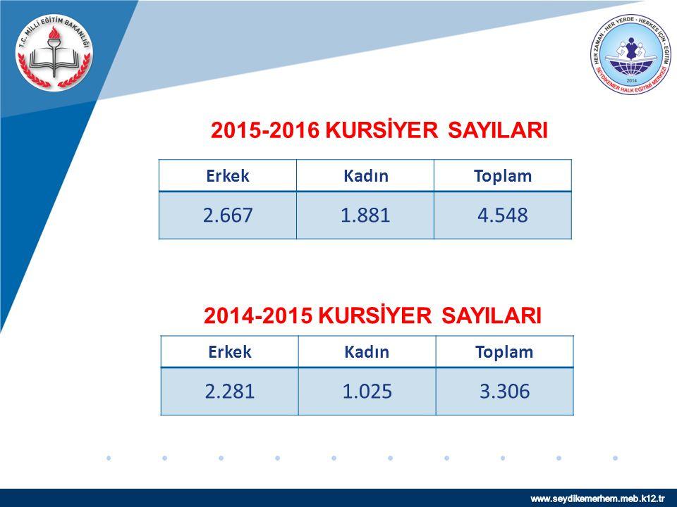 www.company.com ERKEK KURSİYER SAYISI KARŞILAŞTIRMASI 2015 Yılına Göre Erkek Kursiyer Sayısı % 17 Artmıştır