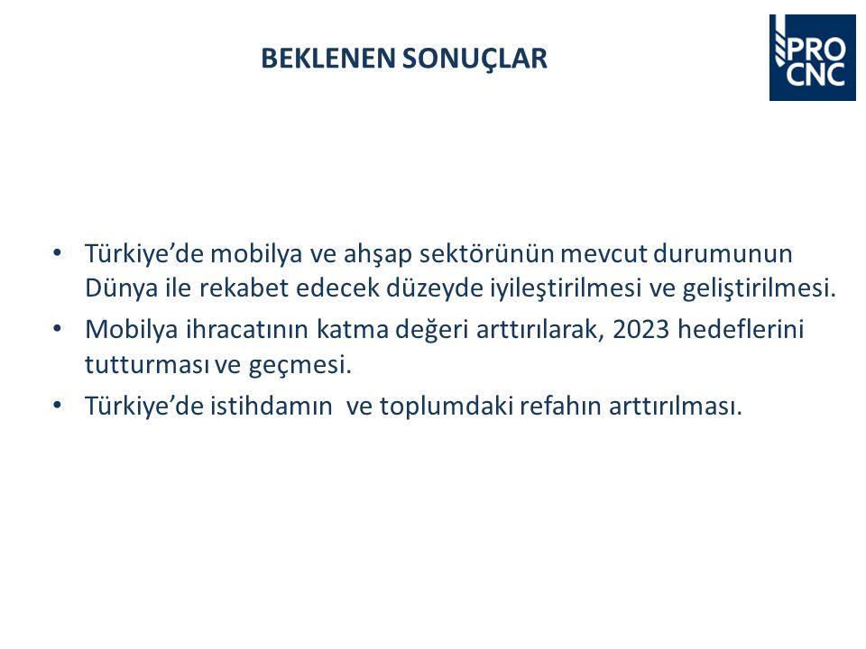 Türkiye'de mobilya ve ahşap sektörünün mevcut durumunun Dünya ile rekabet edecek düzeyde iyileştirilmesi ve geliştirilmesi.