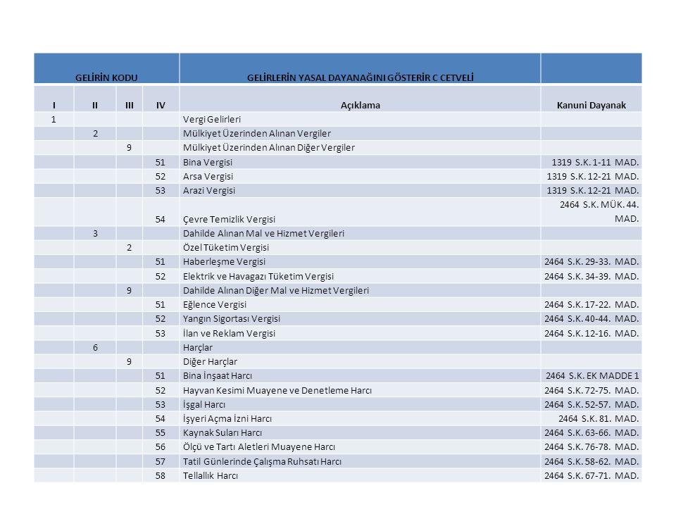GELİRİN KODUGELİRLERİN YASAL DAYANAĞINI GÖSTERİR C CETVELİ IIIIIIIVAçıklamaKanuni Dayanak 1Vergi Gelirleri 2Mülkiyet Üzerinden Alınan Vergiler 9Mülkiyet Üzerinden Alınan Diğer Vergiler 51Bina Vergisi1319 S.K.