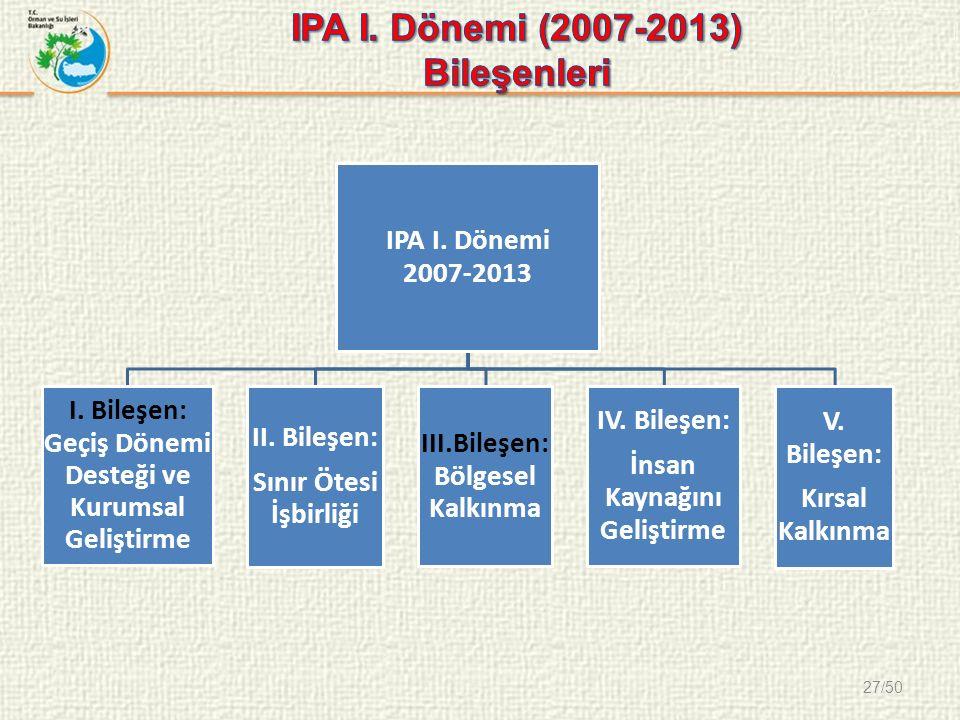 27/50 IPA I. Dönemi 2007-2013 I. Bileşen: Geçiş Dönemi Desteği ve Kurumsal Geliştirme II.