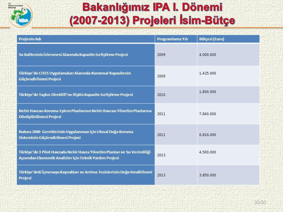 33/50 Projenin AdıProgramlama YılıBütçesi (Euro) Su Kalitesinin İzlenmesi Alanında Kapasite Geliştirme Projesi20094.000.000 Türkiye'de CITES Uygulamaları Alanında Kurumsal Kapasitenin Güçlendirilmesi Projesi 2009 1.425.000 Türkiye'de Taşkın Direktifi'ne ilişkin Kapasite Geliştirme Projesi2010 1.800.000 Nehir Havzası Koruma Eylem Planlarının Nehir Havzası Yönetim Planlarına Dönüştürülmesi Projesi 20117.840.000 Natura 2000 Gereklerinin Uygulanması için Ulusal Doğa Koruma Sisteminin Güçlendirilmesi Projesi 20116.816.000 Türkiye'de 3 Pilot Havzada Nehir Havza Yönetim Planları ve Su Verimliliği Açısından Ekonomik Analizler için Teknik Yardım Projesi 2013 4.500.000 Türkiye'deki İçmesuyu Kaynakları ve Arıtma Tesislerinin Değerlendirilmesi Projesi 20133.850.000