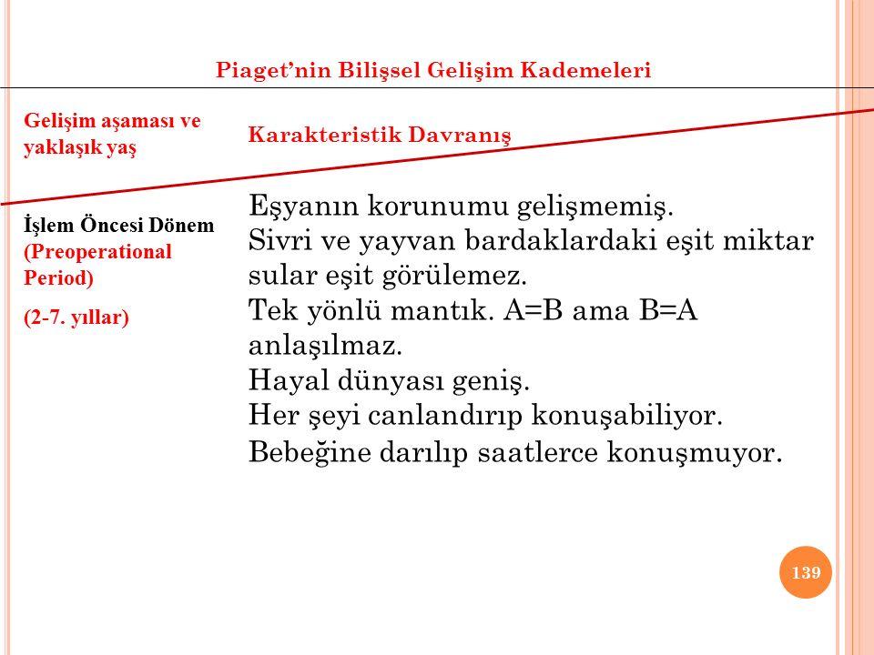 138 Piaget'nin Bilişsel Gelişim Kademeleri Gelişim aşaması ve yaklaşık yaş İşlem Öncesi Dönem (2-7. yıllar) Karakteristik Davranış Sezgisel Dönem (4-7