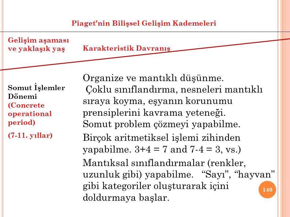 139 Piaget'nin Bilişsel Gelişim Kademeleri Gelişim aşaması ve yaklaşık yaş İşlem Öncesi Dönem (Preoperational Period) (2-7. yıllar) Karakteristik Davr