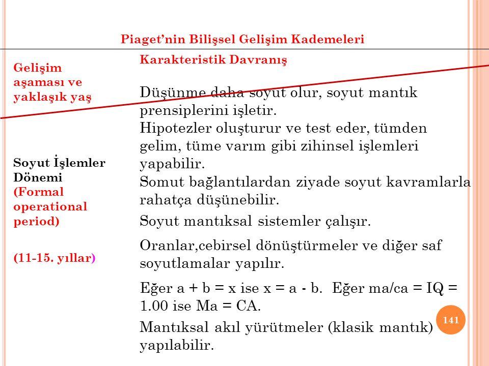 140 Piaget'nin Bilişsel Gelişim Kademeleri Gelişim aşaması ve yaklaşık yaş Somut İşlemler Dönemi (Concrete operational period) (7-11. yıllar) Karakter