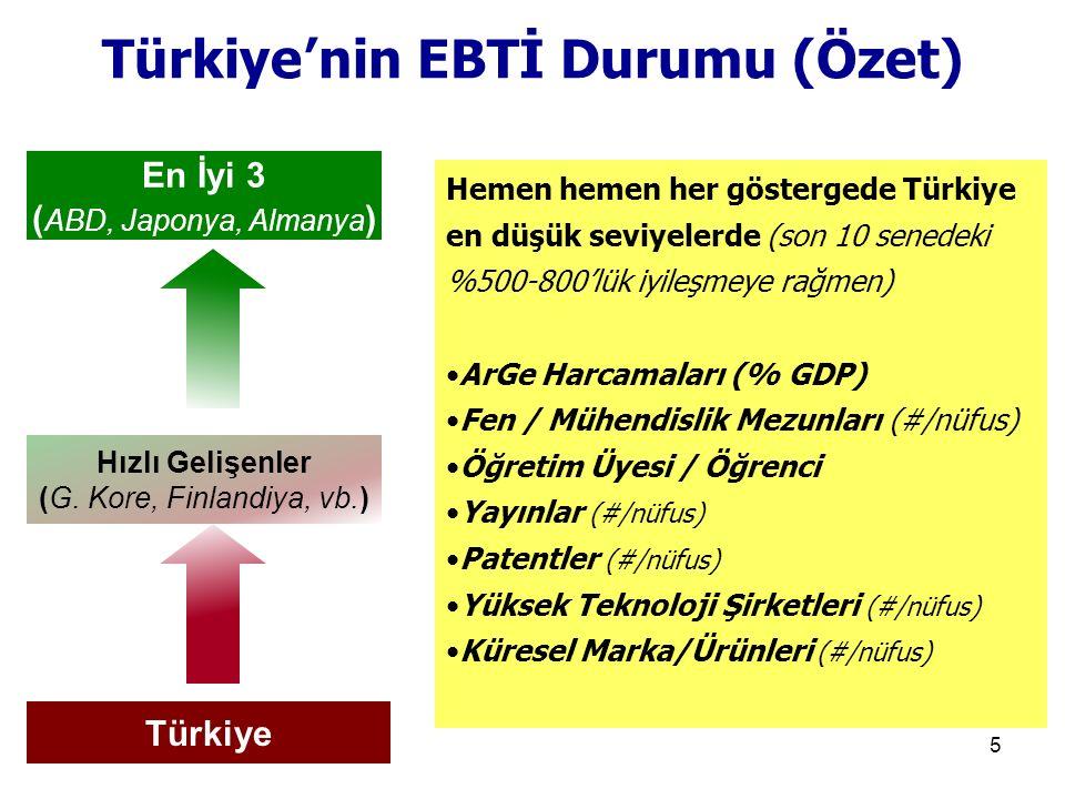 16 1.Türkiye'nin 10 farklı yerinde (İst-Ank-İzmir hariç) 10 BilOba, 2.Her BilOba'da 5 değişik fakat birbirini tamamlayan Yüksek Teknoloji Merkezleri- YTM (Kritik Alanlar ve Kritik Yoğunluk), (Toplamda 50 YTM) 3.Her merkezde 10 doktoralı araştırmacı, (500 yeni bilim insanı) 4.Tersine beyin göçü düzenine geçiş, 5.BilObaların her türlü fiziki altyapısı, teçhizatı ve bilgi birikimi (know-how) bölgedeki diğer üniversite / enstitü / şirketlere ve halka açık ancak özerk 4.