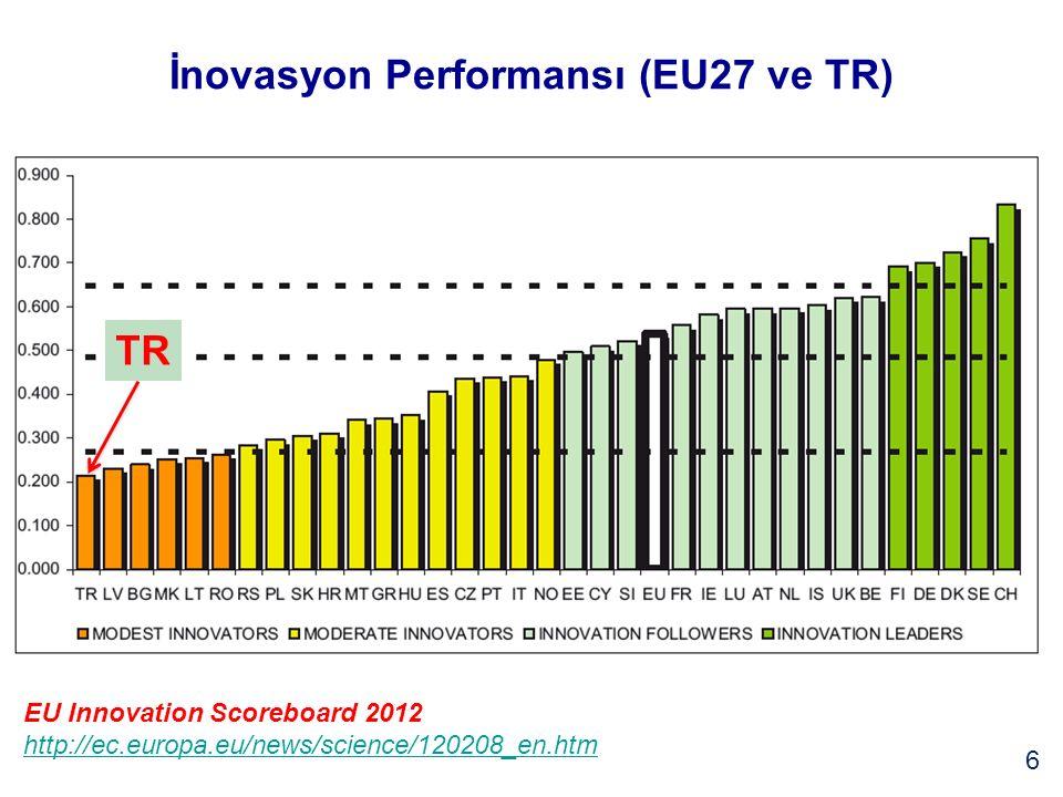 İnovasyon Performansı (Dünya ve TR) 7 TR EU Innovation Scoreboard 2012 http://ec.europa.eu/news/science/120208_en.htm