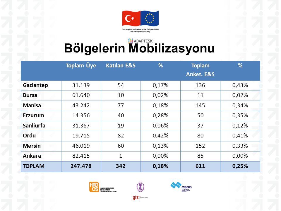 Bölgelerin Mobilizasyonu Toplam ÜyeKatılan E&S% Toplam Anket.