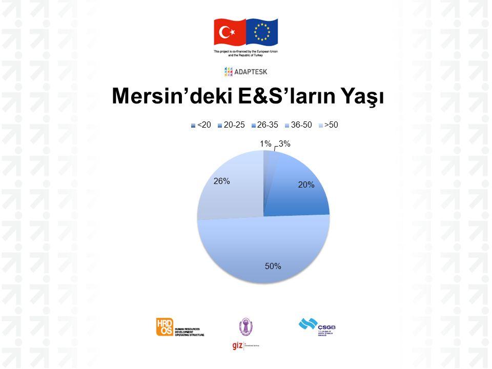 Mersin'deki E&S'ların Yaşı