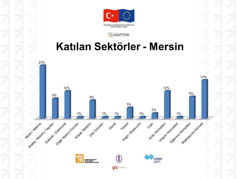 Katılan Sektörler - Mersin