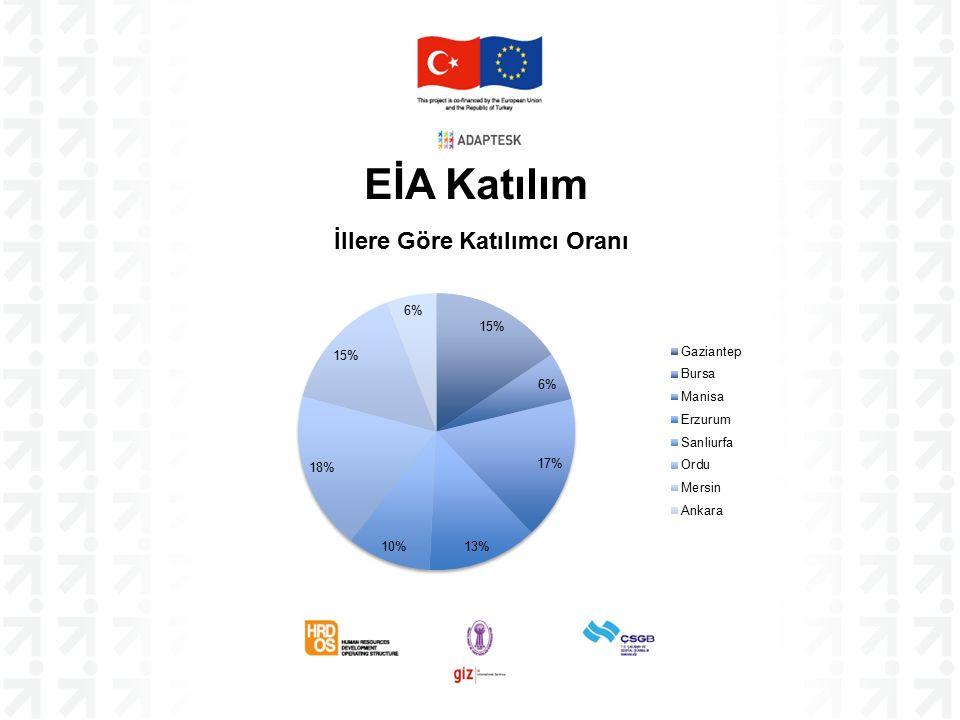 Mersin'deki Odaların Aktif Olduğu Sektörler