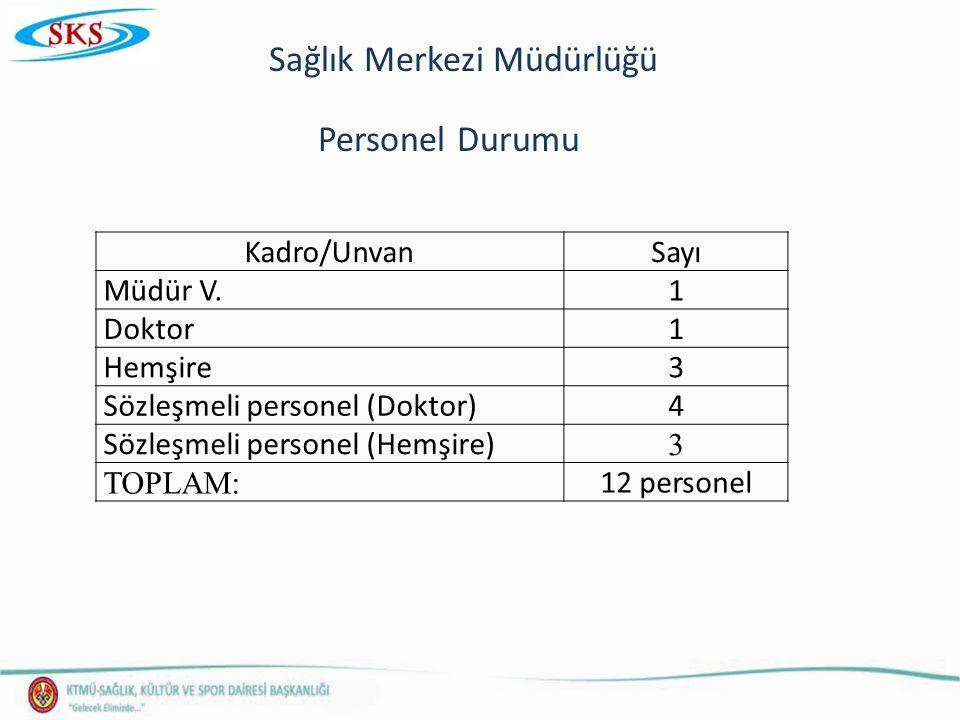Sağlık Merkezi Müdürlüğü Personel Durumu Kadro/UnvanSayı Müdür V.1 Doktor1 Hemşire3 Sözleşmeli personel (Doktor)4 Sözleşmeli personel (Hemşire) 3 TOPLAM: 12 personel