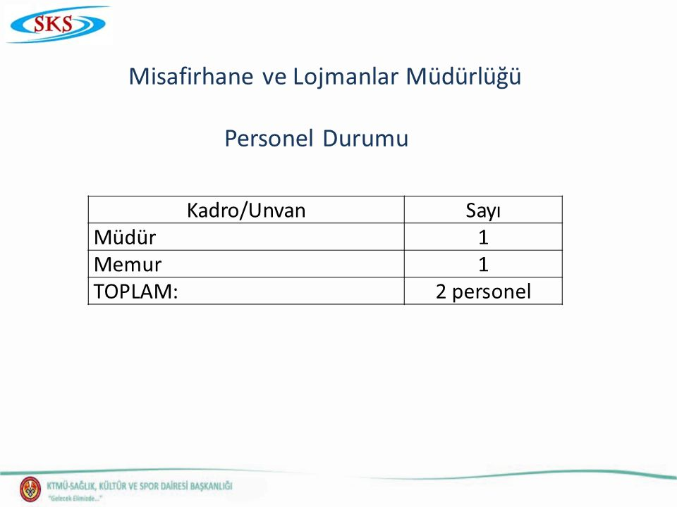 Misafirhane ve Lojmanlar Müdürlüğü Personel Durumu Kadro/UnvanSayı Müdür1 Memur1 TOPLAM:2 personel