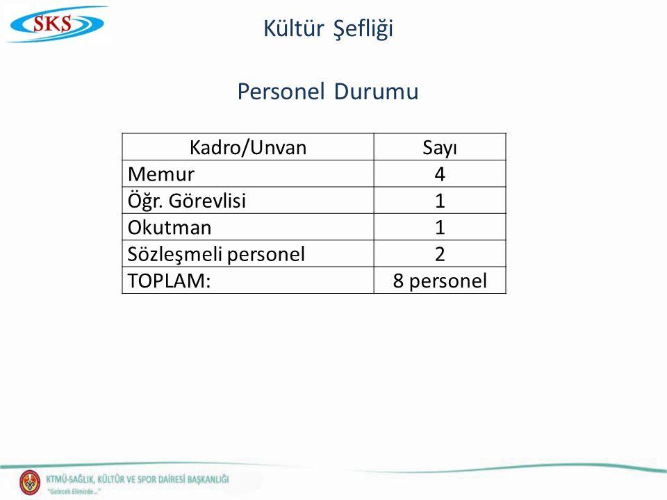 Personel Durumu Kadro/UnvanSayı Memur4 Öğr.