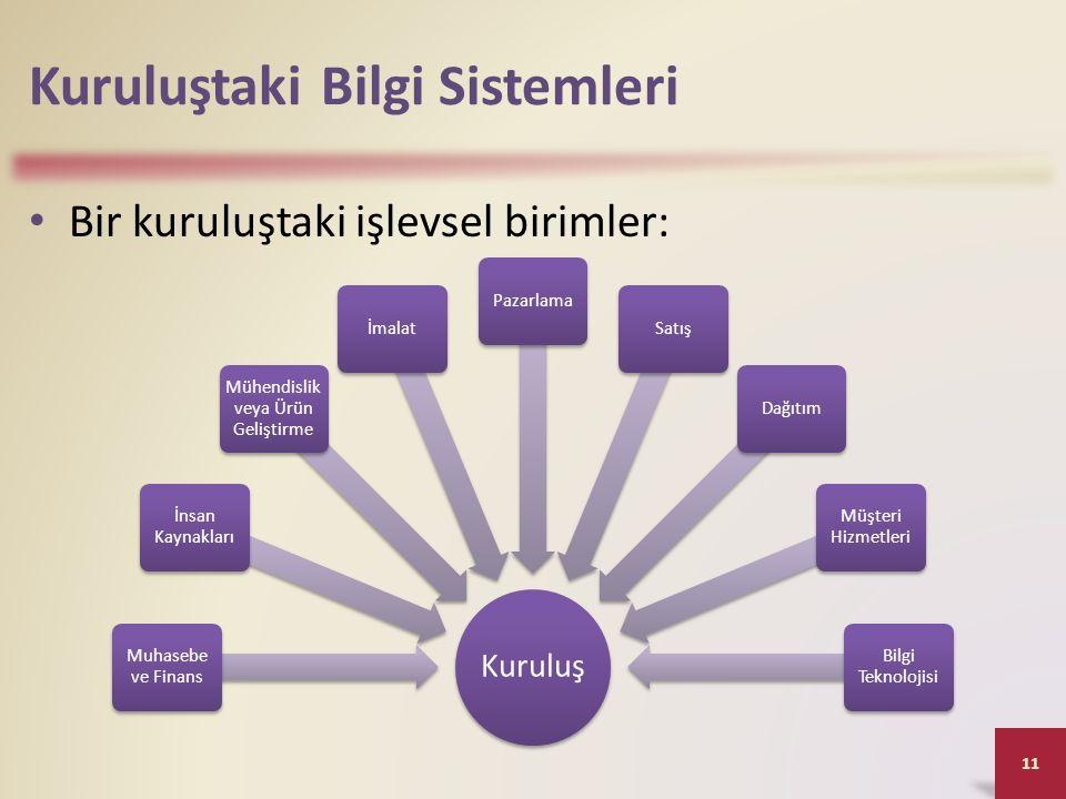 Kuruluştaki Bilgi Sistemleri Bir kuruluştaki işlevsel birimler: 11 Kuruluş Muhasebe ve Finans İnsan Kaynakları Mühendislik veya Ürün Geliştirme İmalatPazarlamaSatışDağıtım Müşteri Hizmetleri Bilgi Teknolojisi