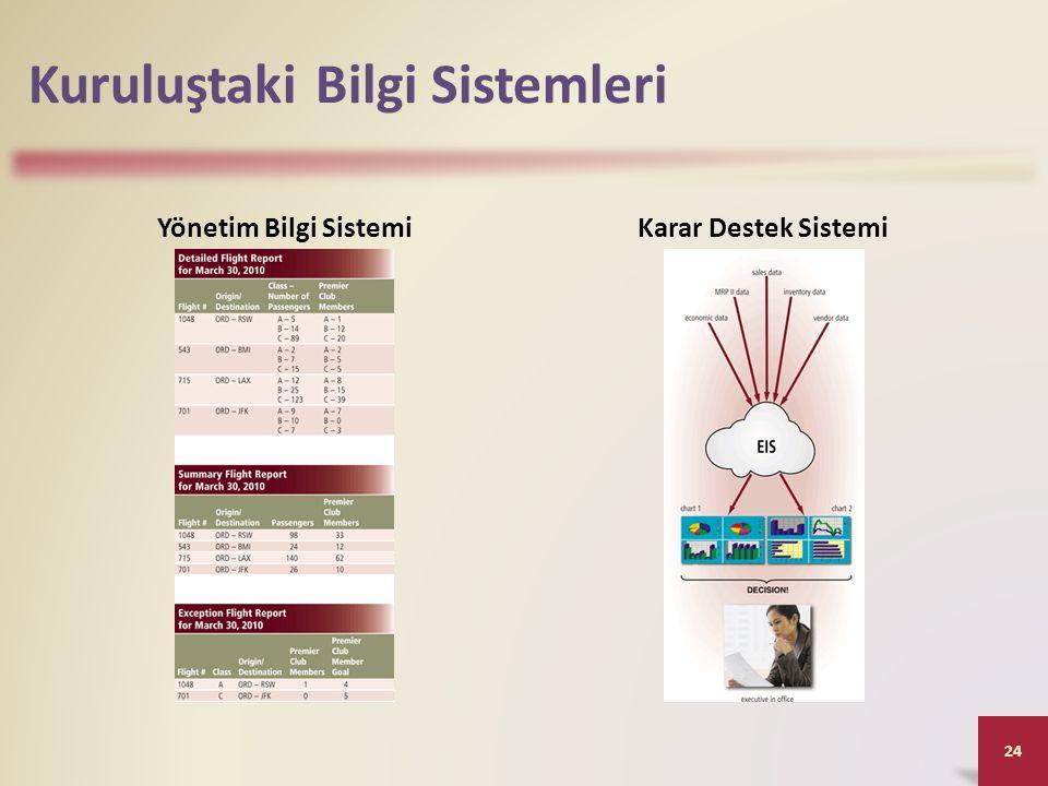 Kuruluştaki Bilgi Sistemleri Yönetim Bilgi SistemiKarar Destek Sistemi 24