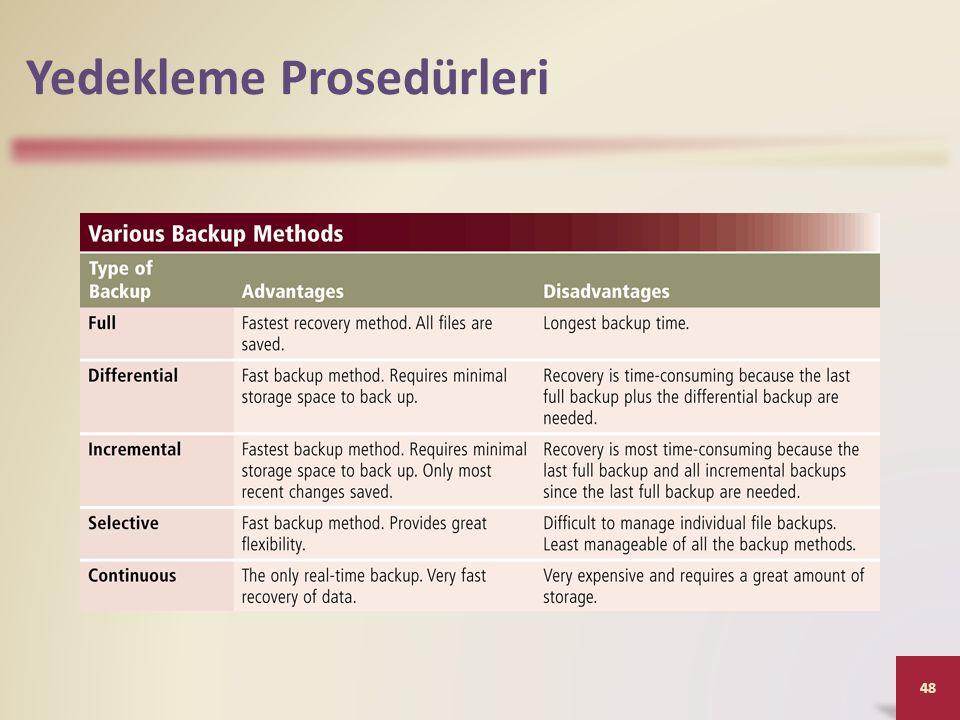 Yedekleme Prosedürleri 48