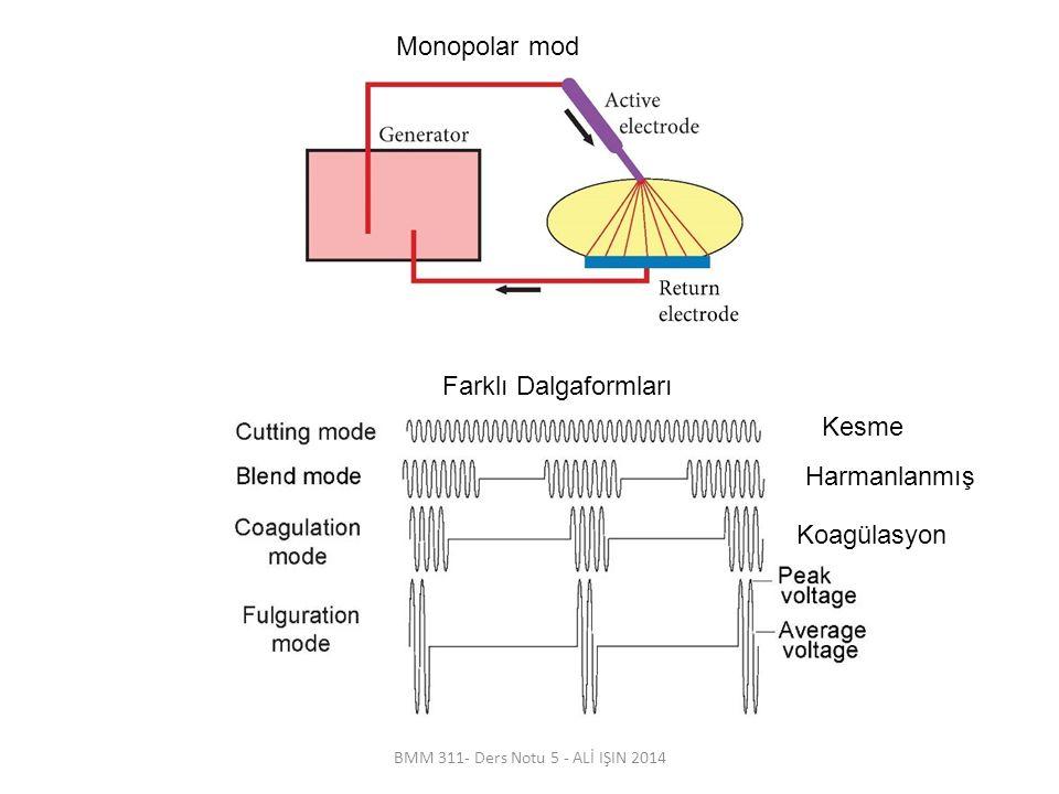 Monopolar mod Farklı Dalgaformları Kesme Harmanlanmış Koagülasyon
