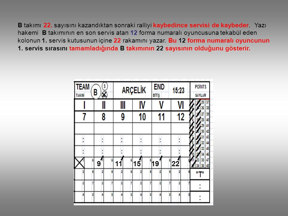 915 111922 B takımı 22. sayısını kazandıktan sonraki ralliyi kaybedince servisi de kaybeder. Yazı hakemi B takımının en son servis atan 12 forma numar