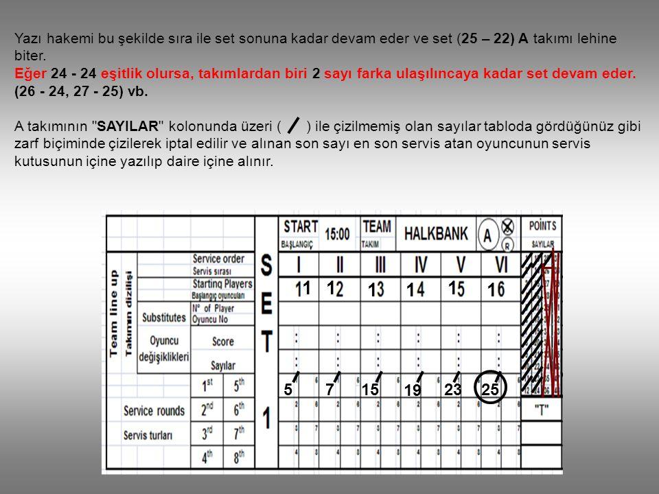 5 11 11 1 1 2515 19 23 7 Yazı hakemi bu şekilde sıra ile set sonuna kadar devam eder ve set (25 – 22) A takımı lehine biter. Eğer 24 - 24 eşitlik olur