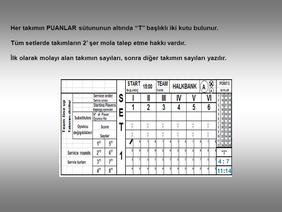 """Her takımın PUANLAR sütununun altında """"T"""" başlıklı iki kutu bulunur. Tüm setlerde takımların 2' şer mola talep etme hakkı vardır. İlk olarak molayı al"""