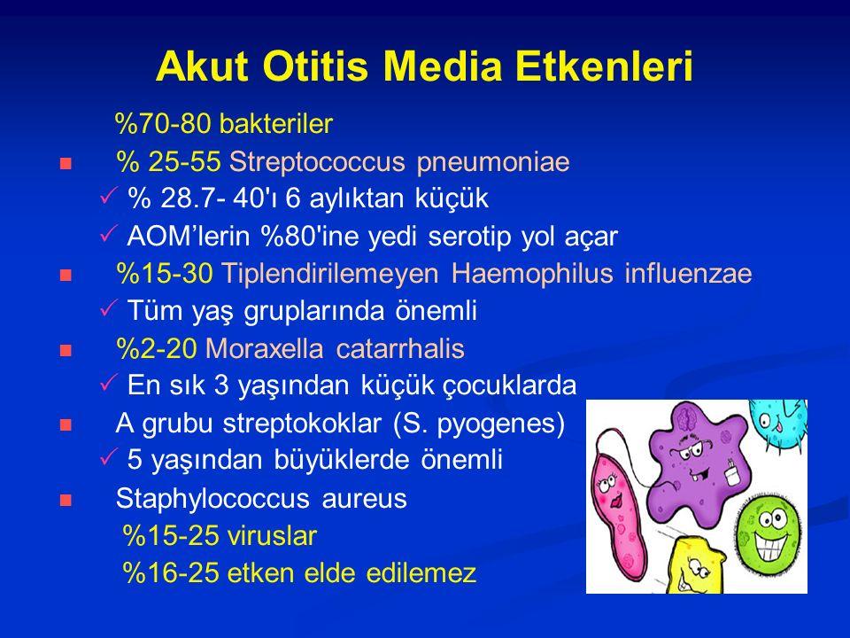 Akut Otitis Media Etkenleri %70-80 bakteriler % 25-55 Streptococcus pneumoniae  % 28.7- 40'ı 6 aylıktan küçük  AOM'lerin %80'ine yedi serotip yol aç