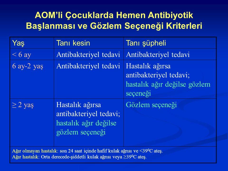 YaşTanı kesinTanı şüpheli < 6 ayAntibakteriyel tedavi 6 ay-2 yaşAntibakteriyel tedaviHastalık ağırsa antibakteriyel tedavi; hastalık ağır değilse gözl