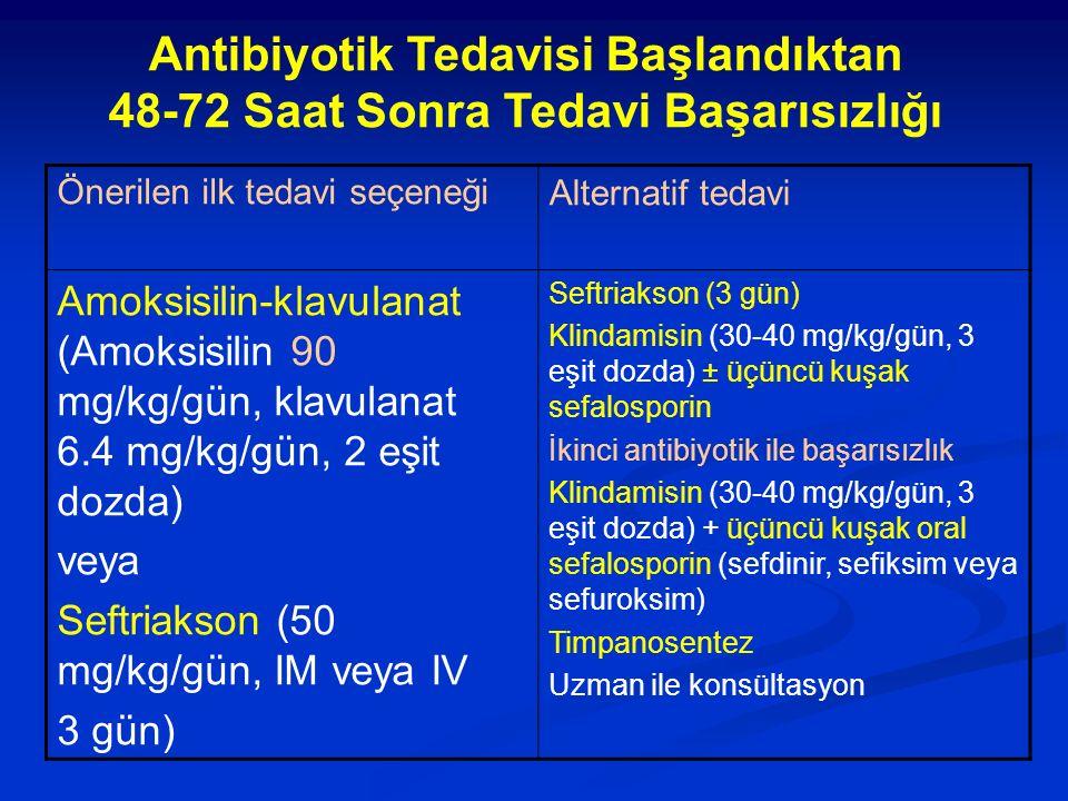 Önerilen ilk tedavi seçeneğiAlternatif tedavi Amoksisilin-klavulanat (Amoksisilin 90 mg/kg/gün, klavulanat 6.4 mg/kg/gün, 2 eşit dozda) veya Seftriaks
