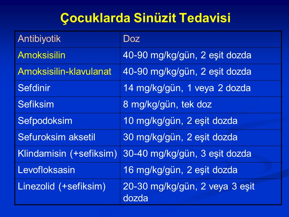 Çocuklarda Sinüzit Tedavisi AntibiyotikDoz Amoksisilin40-90 mg/kg/gün, 2 eşit dozda Amoksisilin-klavulanat40-90 mg/kg/gün, 2 eşit dozda Sefdinir14 mg/
