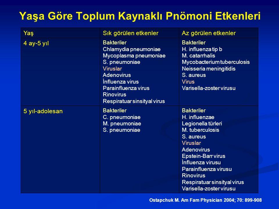 YaşSık görülen etkenlerAz görülen etkenler 4 ay-5 yıl Bakteriler Chlamydia pneumoniae Mycoplasma pneumoniae S. pneumoniae Viruslar Adenovirus İnfluenz