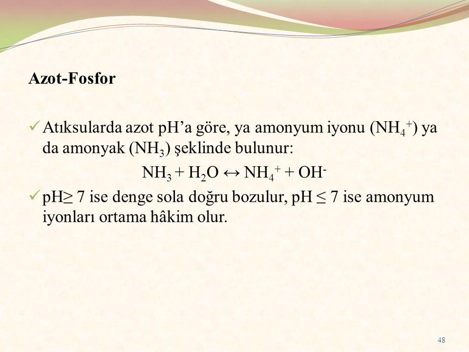 Azot-Fosfor Atıksularda azot pH'a göre, ya amonyum iyonu (NH 4 + ) ya da amonyak (NH 3 ) şeklinde bulunur: NH 3 + H 2 O ↔ NH 4 + + OH - pH≥ 7 ise deng