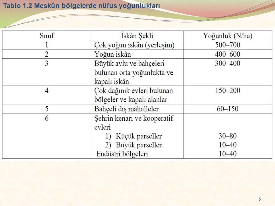 9 Tablo 1.2 Meskûn bölgelerde nüfus yoğunlukları