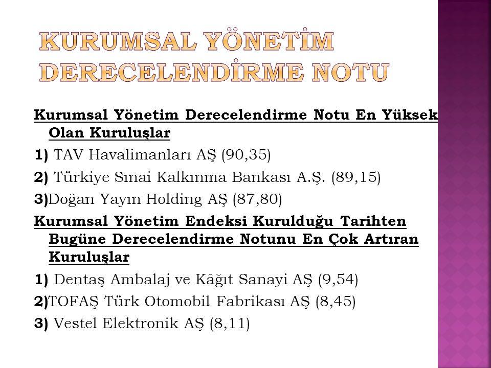 Kurumsal Yönetim Derecelendirme Notu En Yüksek Olan Kuruluşlar 1) TAV Havalimanları AŞ (90,35) 2) Türkiye Sınai Kalkınma Bankası A.Ş. (89,15) 3) Doğan